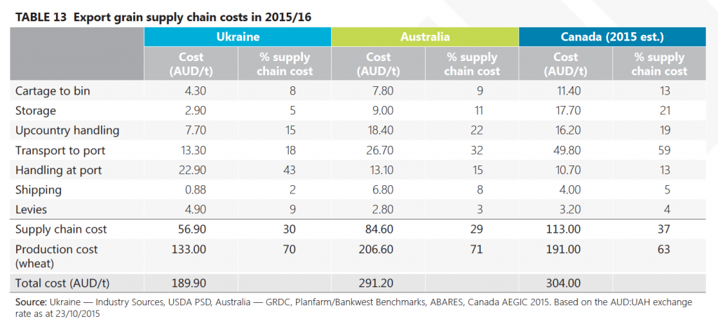 export grain supply chain costs