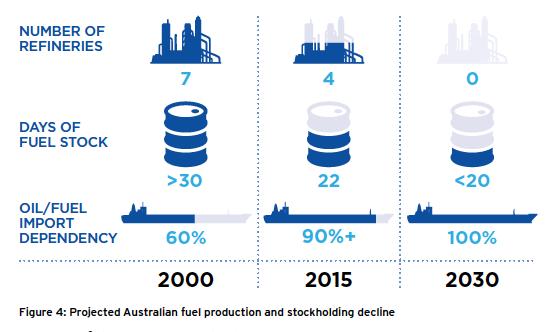declining fuel stocks